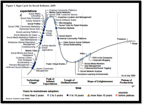 gartner-social-software-hype-cycle-2009